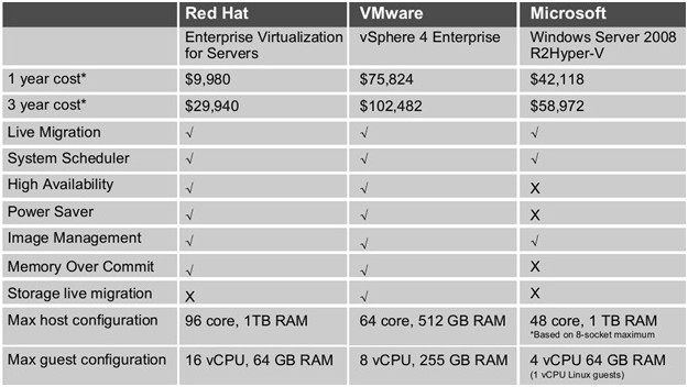 comparison Red Hat vs VMware vs Microsoft Hyper-V