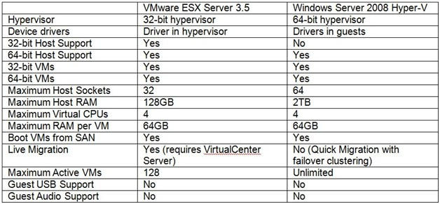 Feature comparison of VMware  ESX Server 3.5 and Microsoft Windows Server 2008 Hyper-V
