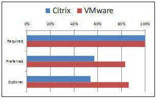 VMware vs Citrix comparison chart