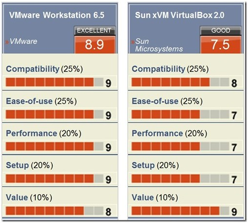 VMware Workstation Vs Sun x VM VirtualBox side by side comparison